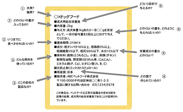 安全法によるラベル表示例